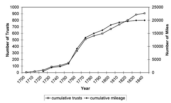 Growth of Turnpikes - Chart